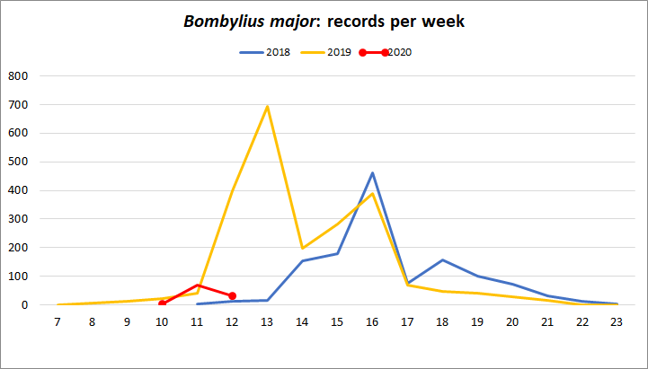 Graph of records per week for the last three years